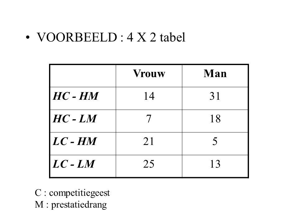 VOORBEELD : 4 X 2 tabel Vrouw Man HC - HM 14 31 HC - LM 7 18 LC - HM