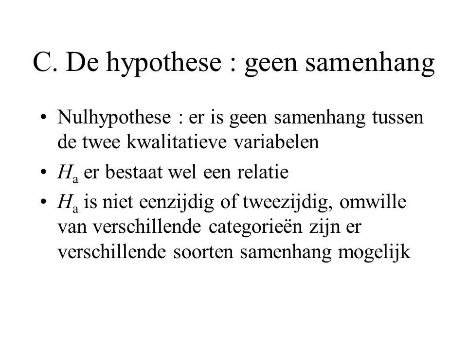 C. De hypothese : geen samenhang