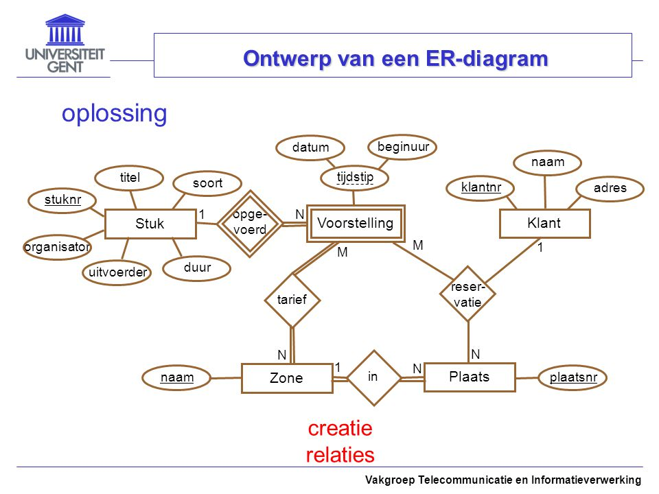 Ontwerp van een ER-diagram