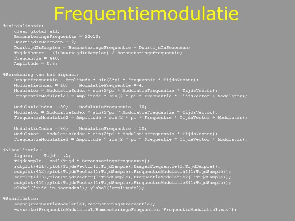 Frequentiemodulatie %initialisatie: clear global all;