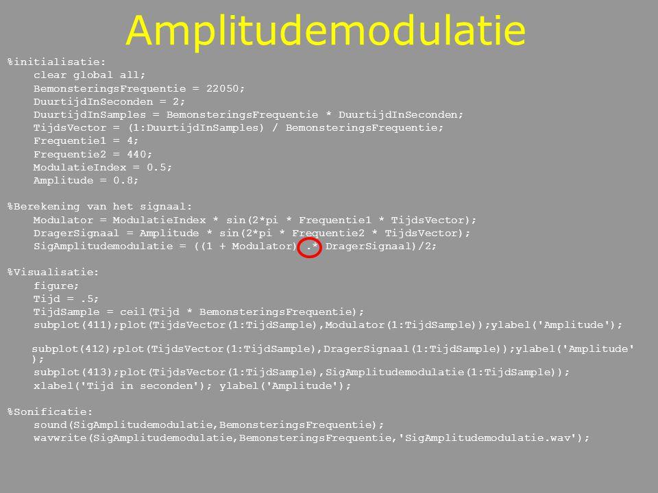 Amplitudemodulatie %initialisatie: clear global all;