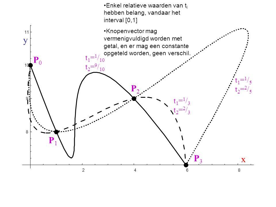 y P0 P2 P1 P3 x t1=1/10 t2=9/10 t1=1/5 t2=2/5 t1=1/3 t2=2/3
