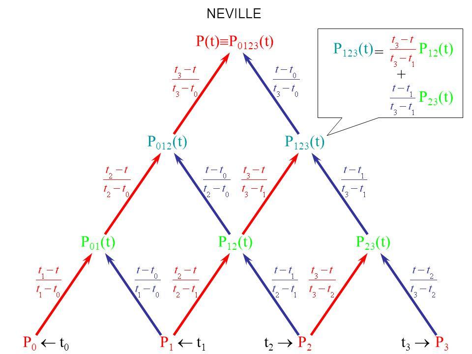 P(t)P0123(t) P12(t) P23(t) P123(t) = + P012(t) P123(t) P01(t) P12(t)