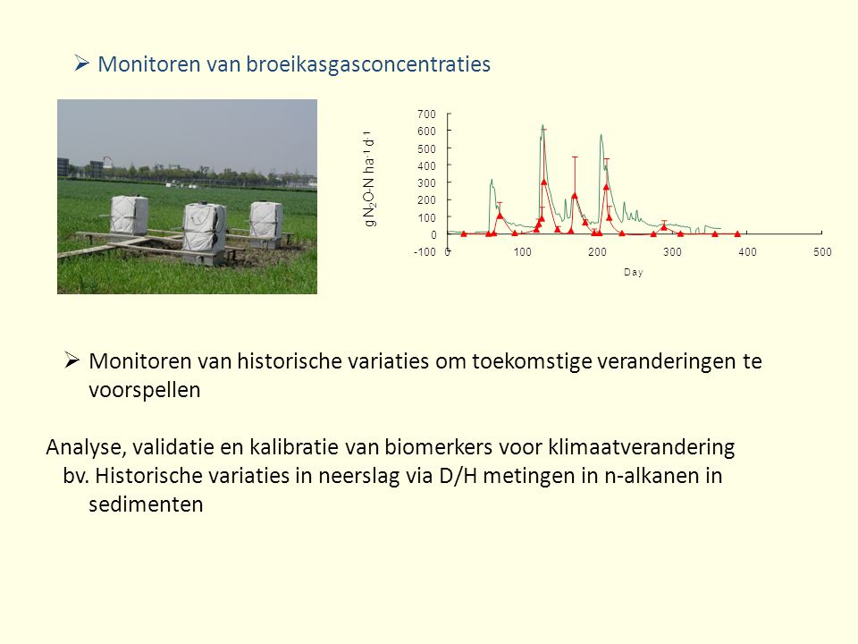 Monitoren van broeikasgasconcentraties