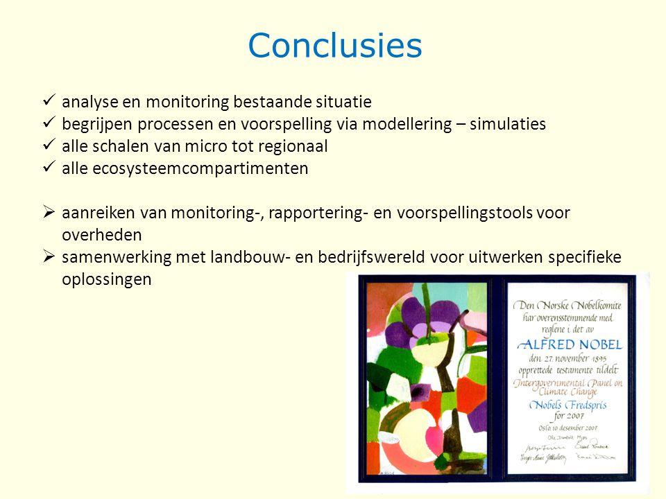 Conclusies analyse en monitoring bestaande situatie