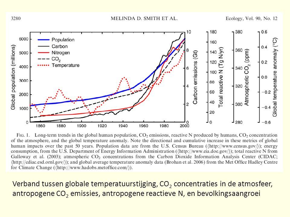 Ik vermoed dat nagenoeg iedereen van jullie genoegzaam bekend is met de klimaatsproblematiek, maar om de onmiskenbare anthropogene invloed nog eens te illustreren toon ik jullie deze figuur, overgenomen uit het gerenommeerde tijdschrift Ecology. De figuur geeft de evolutie weer over de laatste 150 jaar, van de menselijke bevolkingsgroei in blauw, de koolstof emissies in volle zwarte lijn, de productie van anthropogene reactieve N verbindingen, de atmosferische CO2 concentraties en de temperatuur. Het is duidelijk dat deze veranderingen heel sterk aan elkaar gelinkt zijn, wat duidelijk de belangrijke rol van de mens in global change en in klimaatswijzigingen laat uitschijnen.