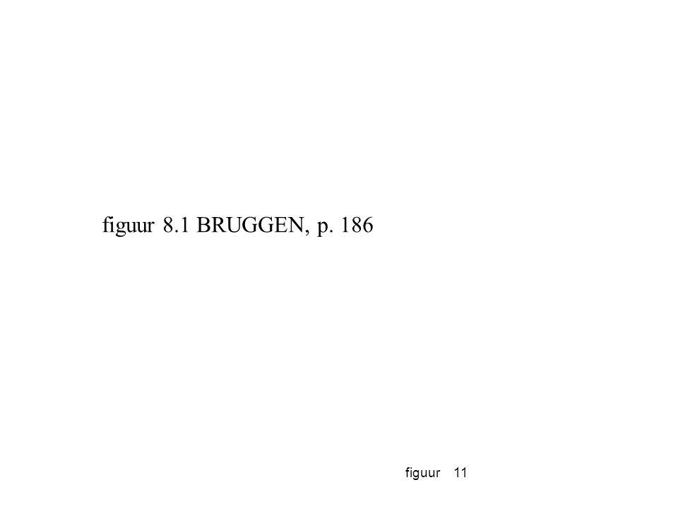 figuur 8.1 BRUGGEN, p. 186 figuur