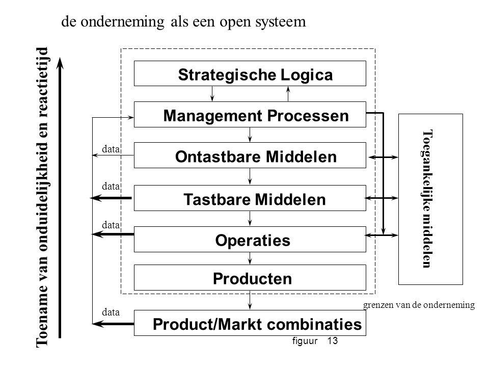 de onderneming als een open systeem