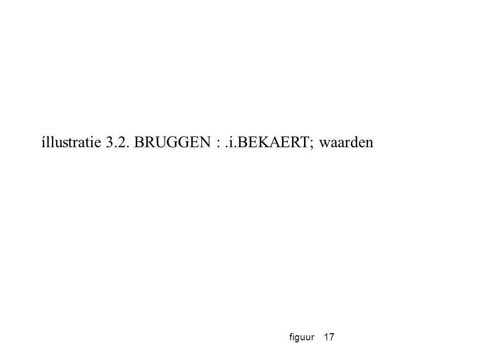 íllustratie 3.2. BRUGGEN : .i.BEKAERT; waarden