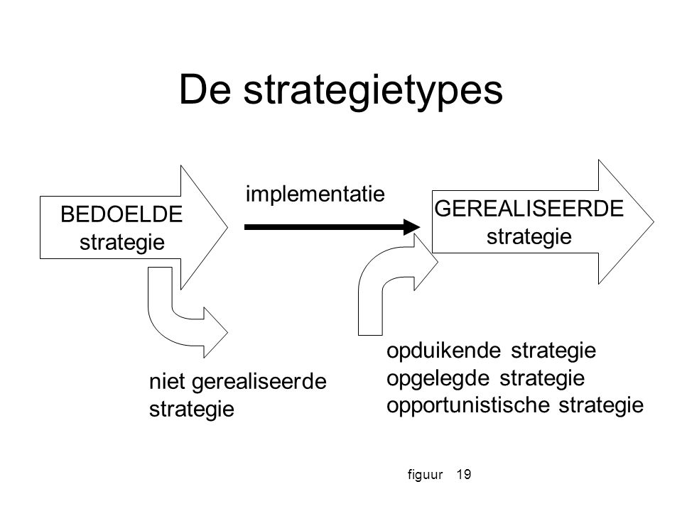 De strategietypes implementatie GEREALISEERDE BEDOELDE strategie