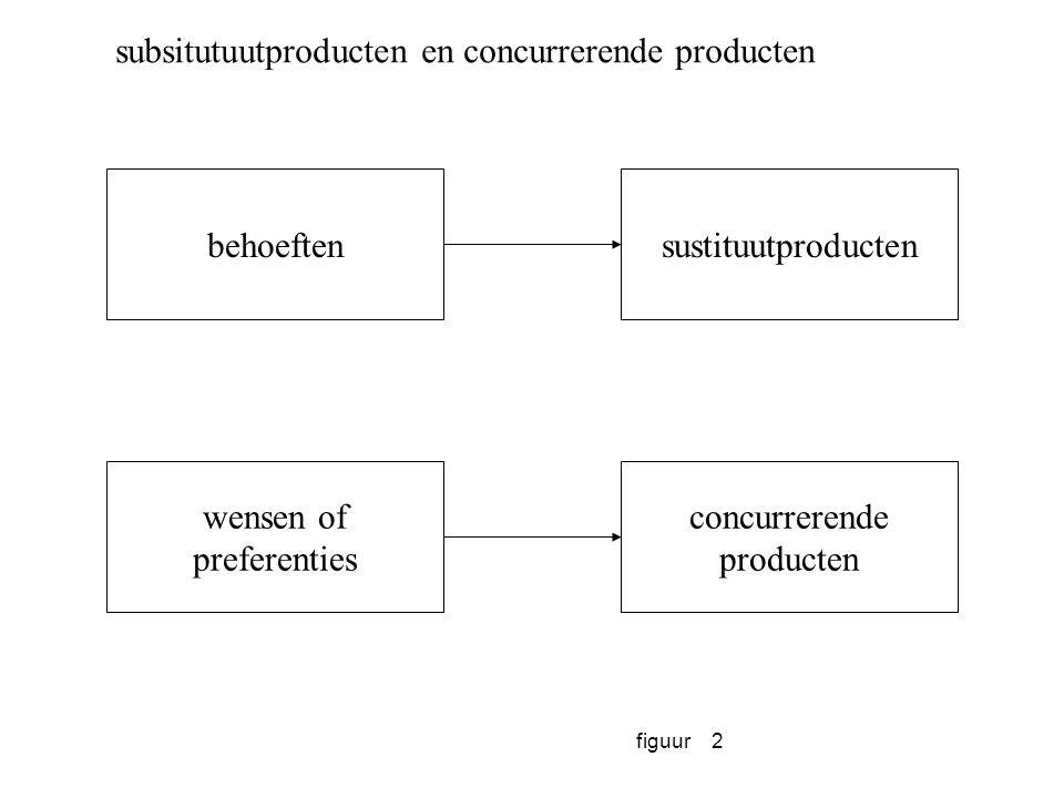 subsitutuutproducten en concurrerende producten