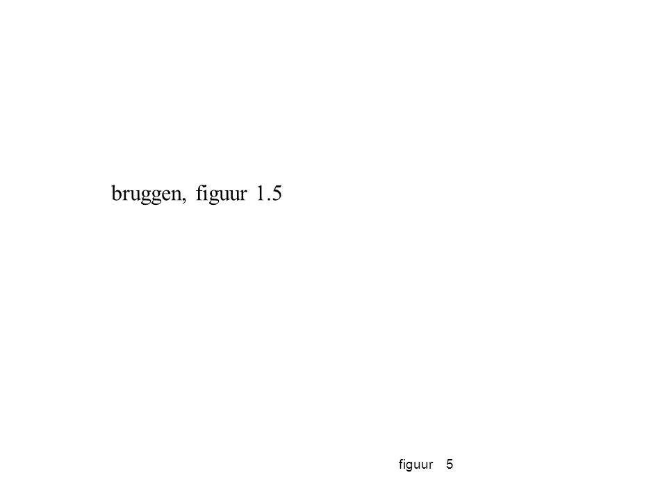 bruggen, figuur 1.5 figuur