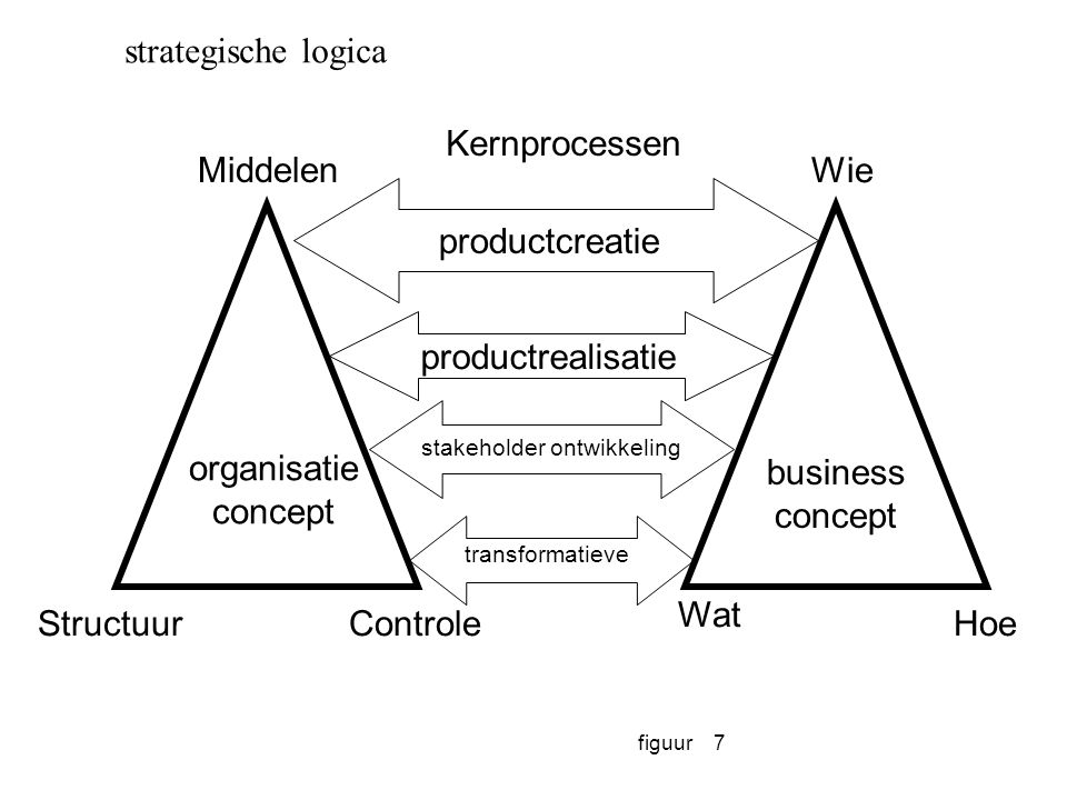 stakeholder ontwikkeling