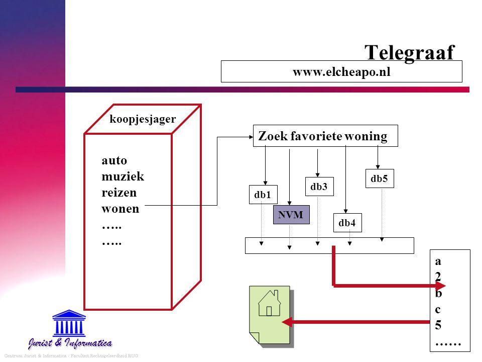 Telegraaf www.elcheapo.nl Zoek favoriete woning