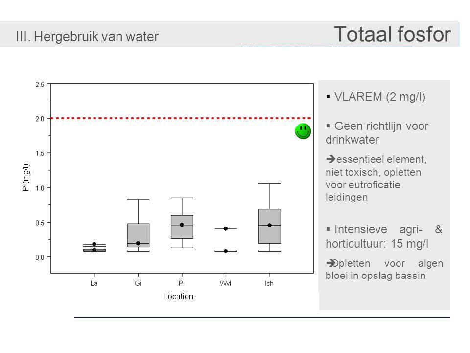 III. Hergebruik van water Totaal fosfor