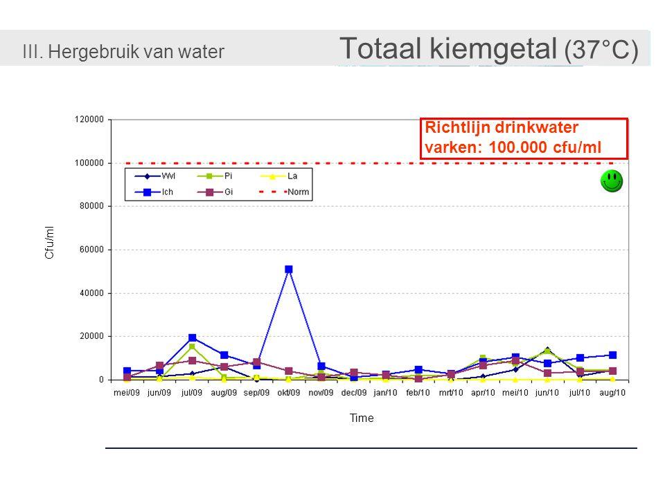III. Hergebruik van water Totaal kiemgetal (37°C)