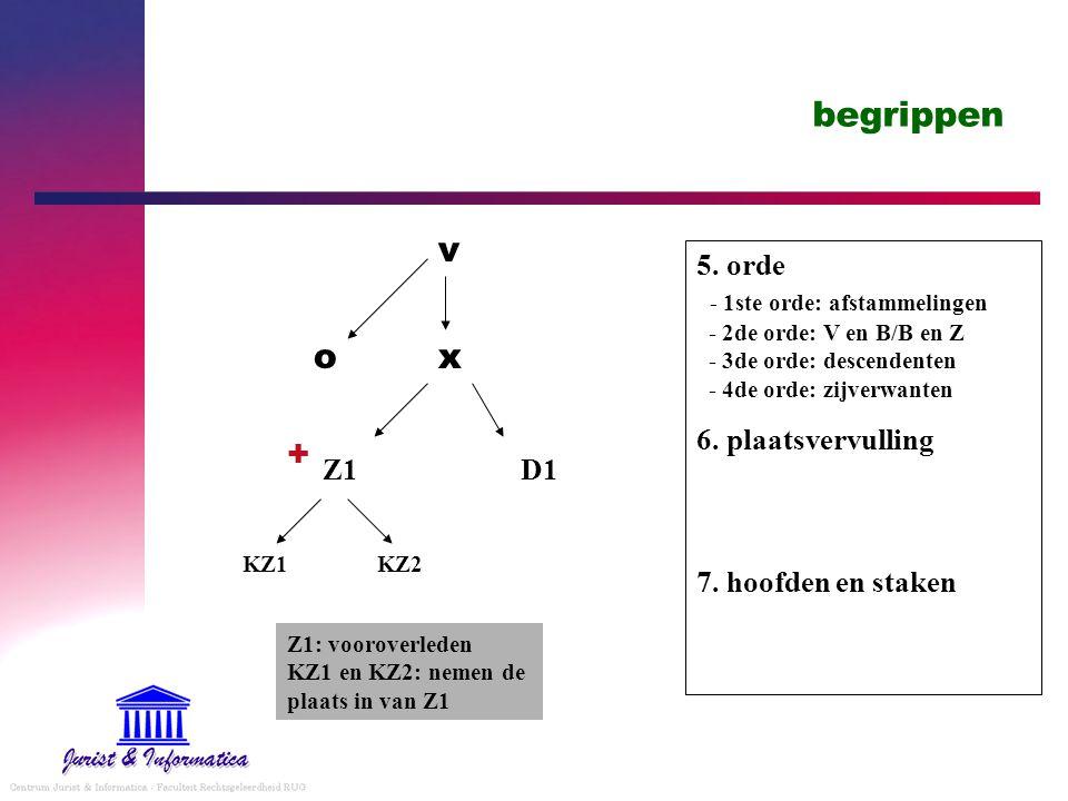begrippen v. 5. orde - 1ste orde: afstammelingen - 2de orde: V en B/B en Z - 3de orde: descendenten - 4de orde: zijverwanten.