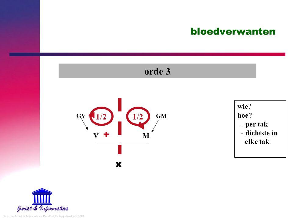 bloedverwanten orde 3 + x 1/2 1/2