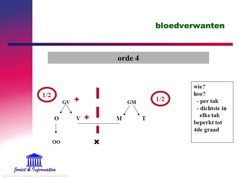bloedverwanten orde 4 + + x 1/2 1/2
