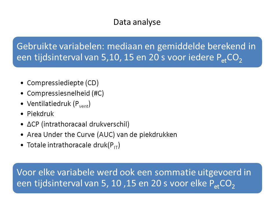 Data analyse Gebruikte variabelen: mediaan en gemiddelde berekend in een tijdsinterval van 5,10, 15 en 20 s voor iedere PetCO2.
