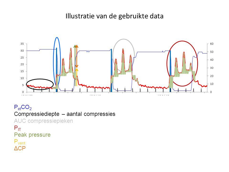 Illustratie van de gebruikte data