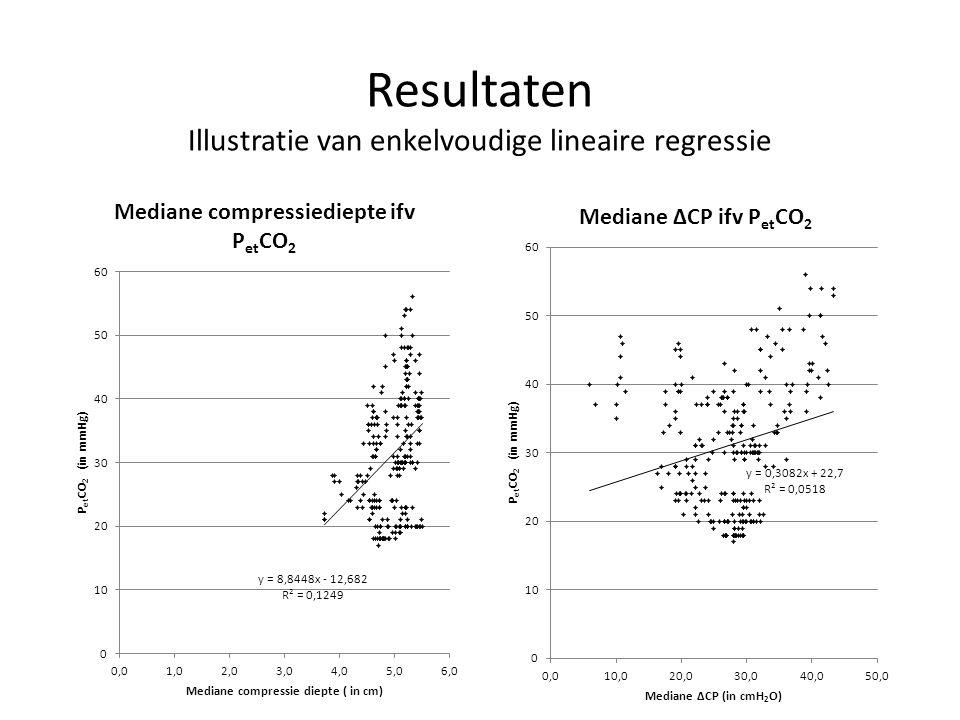 Resultaten Illustratie van enkelvoudige lineaire regressie
