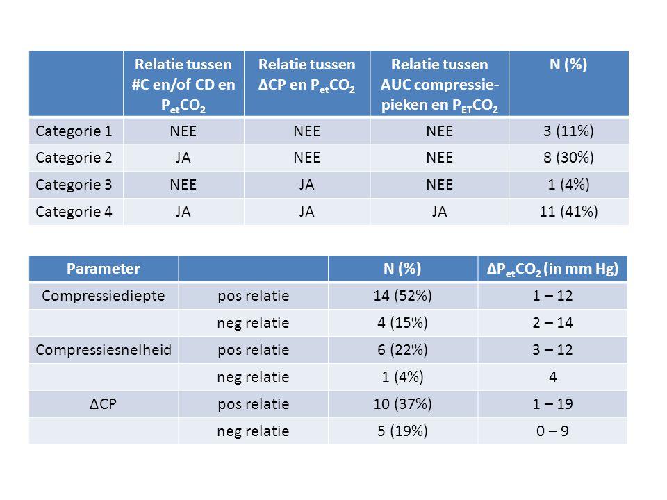 Relatie tussen #C en/of CD en PetCO2 Relatie tussen ΔCP en PetCO2