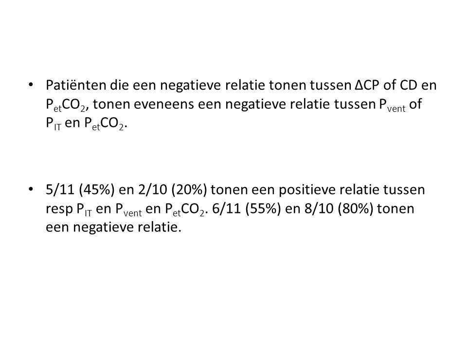 Patiënten die een negatieve relatie tonen tussen ΔCP of CD en PetCO2, tonen eveneens een negatieve relatie tussen Pvent of PIT en PetCO2.
