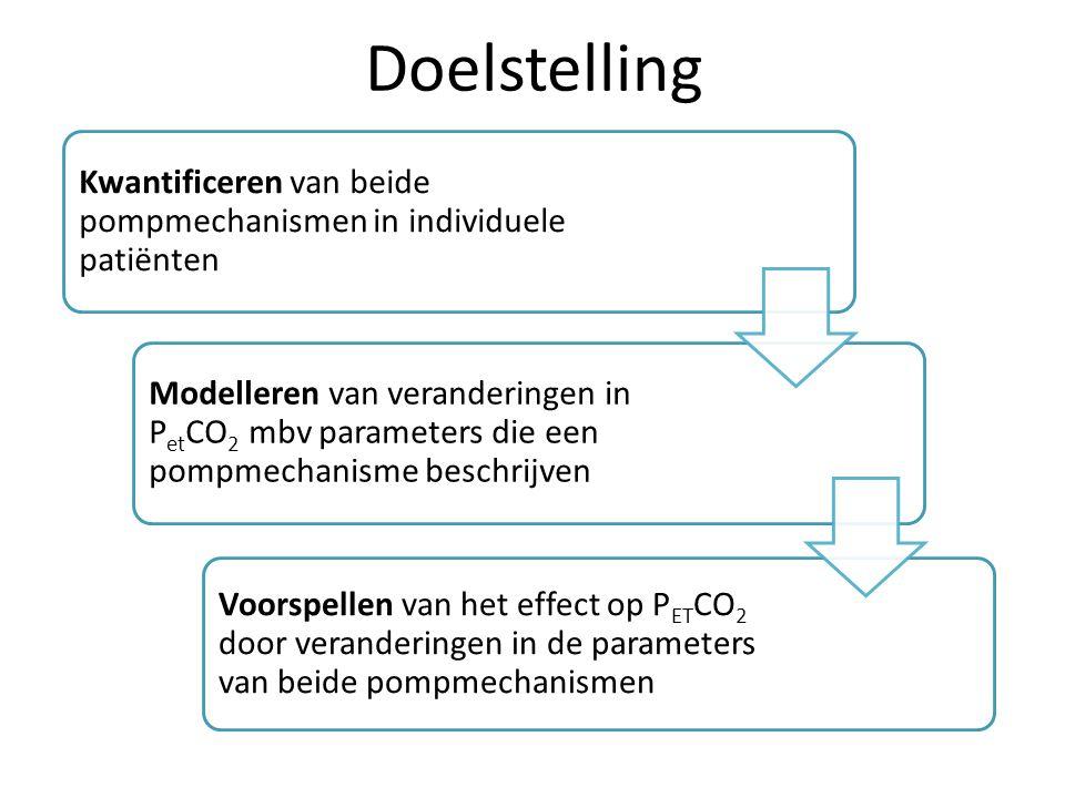 Doelstelling Kwantificeren van beide pompmechanismen in individuele patiënten.