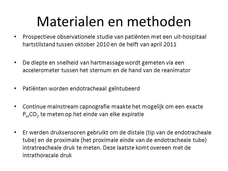 Materialen en methoden
