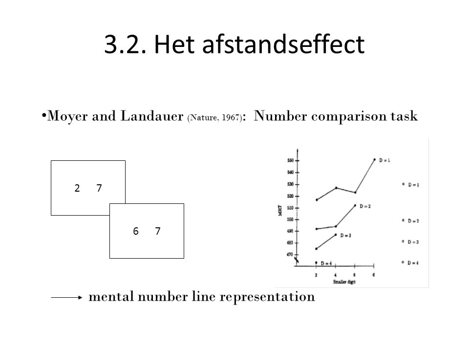 3.2. Het afstandseffect Moyer and Landauer (Nature, 1967): Number comparison task. mental number line representation.