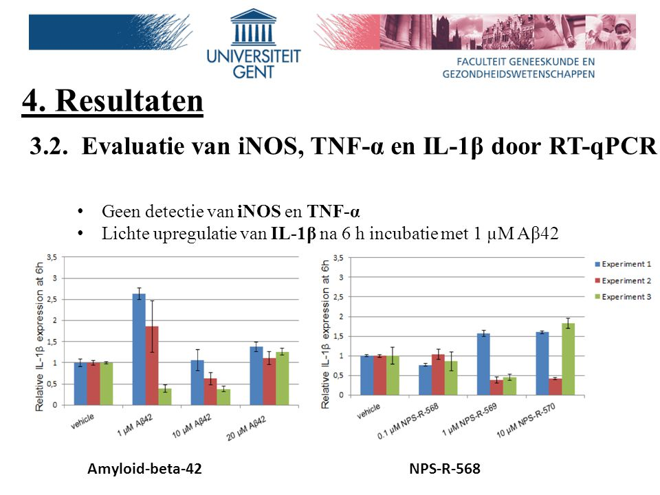 4. Resultaten 3.2. Evaluatie van iNOS, TNF-α en IL-1β door RT-qPCR