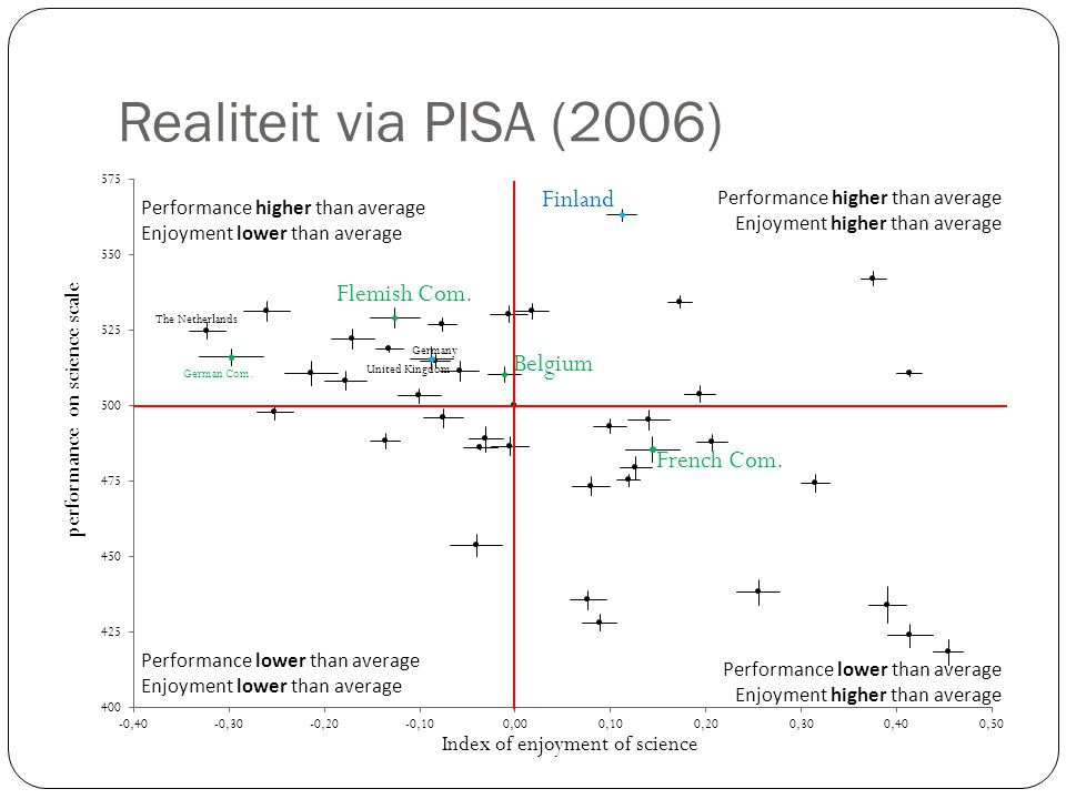 Realiteit via PISA (2006) Performance higher than average