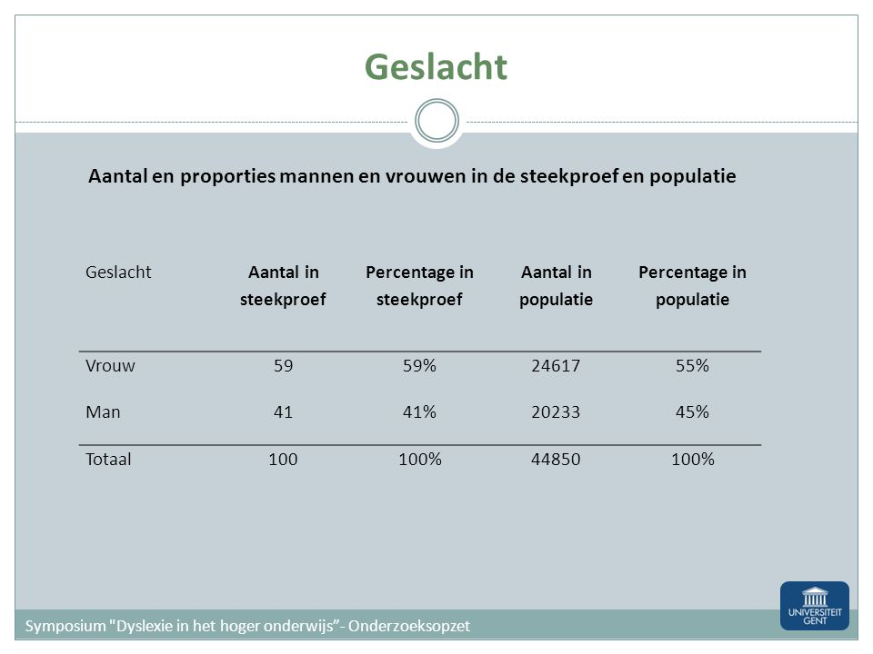 Percentage in steekproef Percentage in populatie