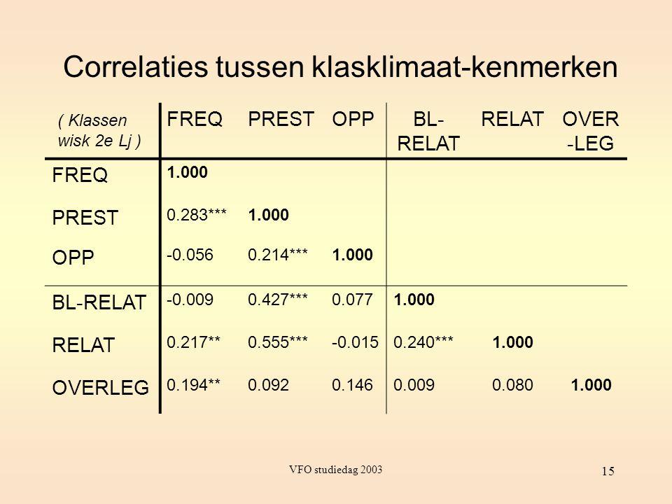 Correlaties tussen klasklimaat-kenmerken