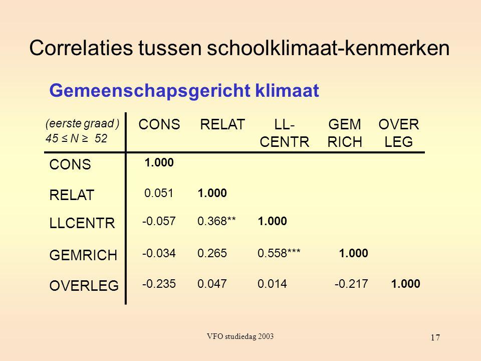 Correlaties tussen schoolklimaat-kenmerken