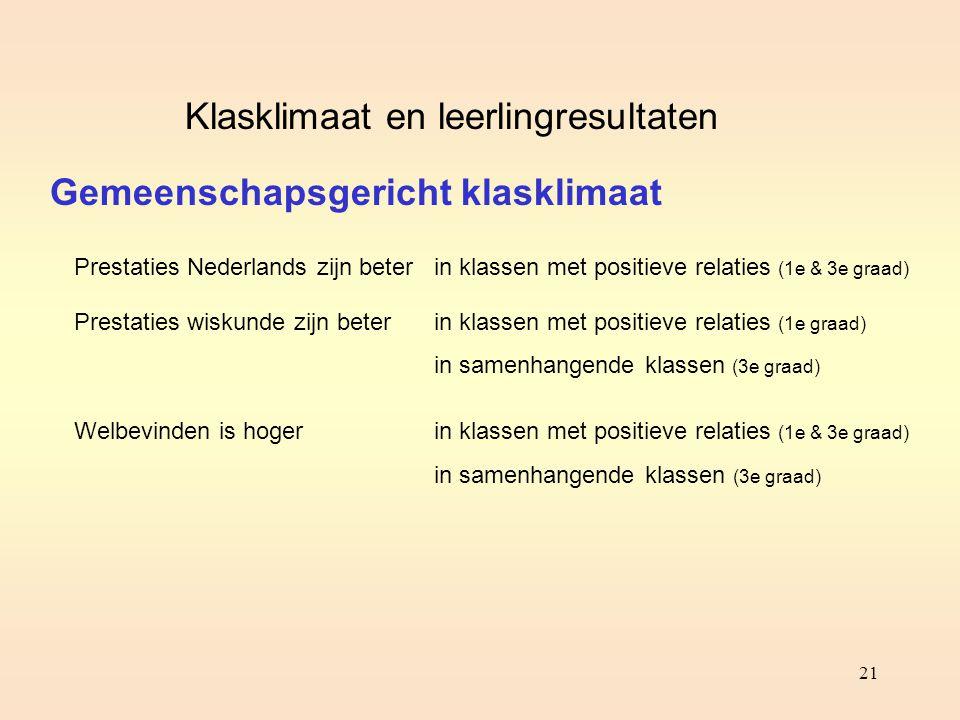 Klasklimaat en leerlingresultaten