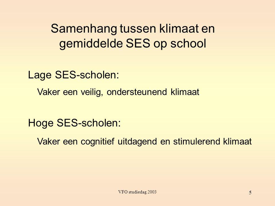 Samenhang tussen klimaat en gemiddelde SES op school