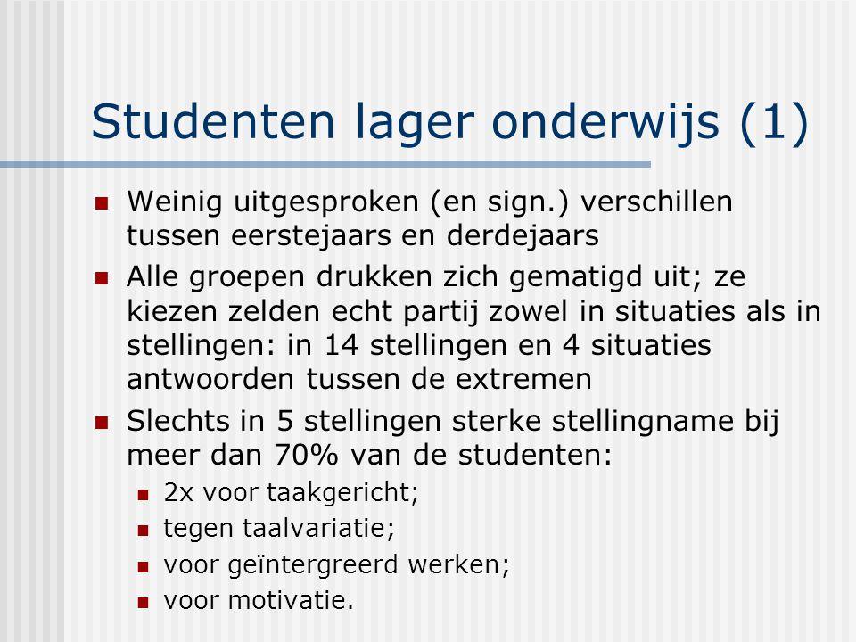 Studenten lager onderwijs (1)