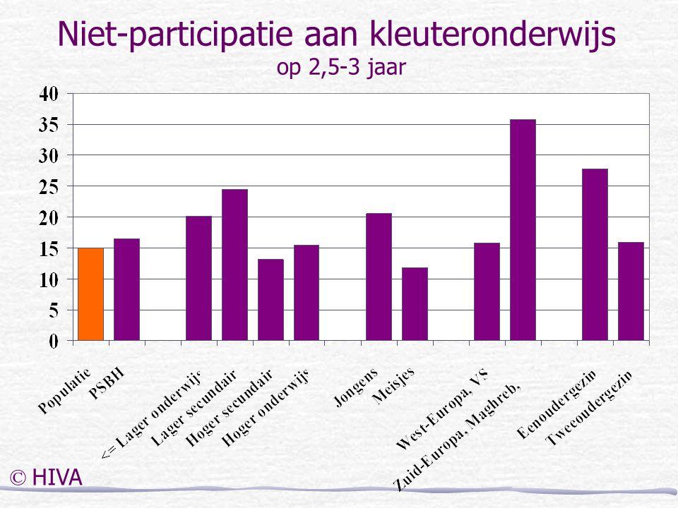 Niet-participatie aan kleuteronderwijs op 2,5-3 jaar