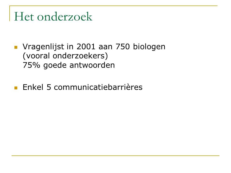 Het onderzoek Vragenlijst in 2001 aan 750 biologen (vooral onderzoekers) 75% goede antwoorden.