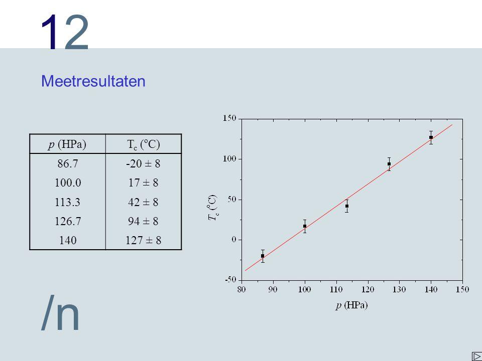 Meetresultaten p (HPa) Tc (oC) 86.7 -20 ± 8 100.0 17 ± 8 113.3 42 ± 8