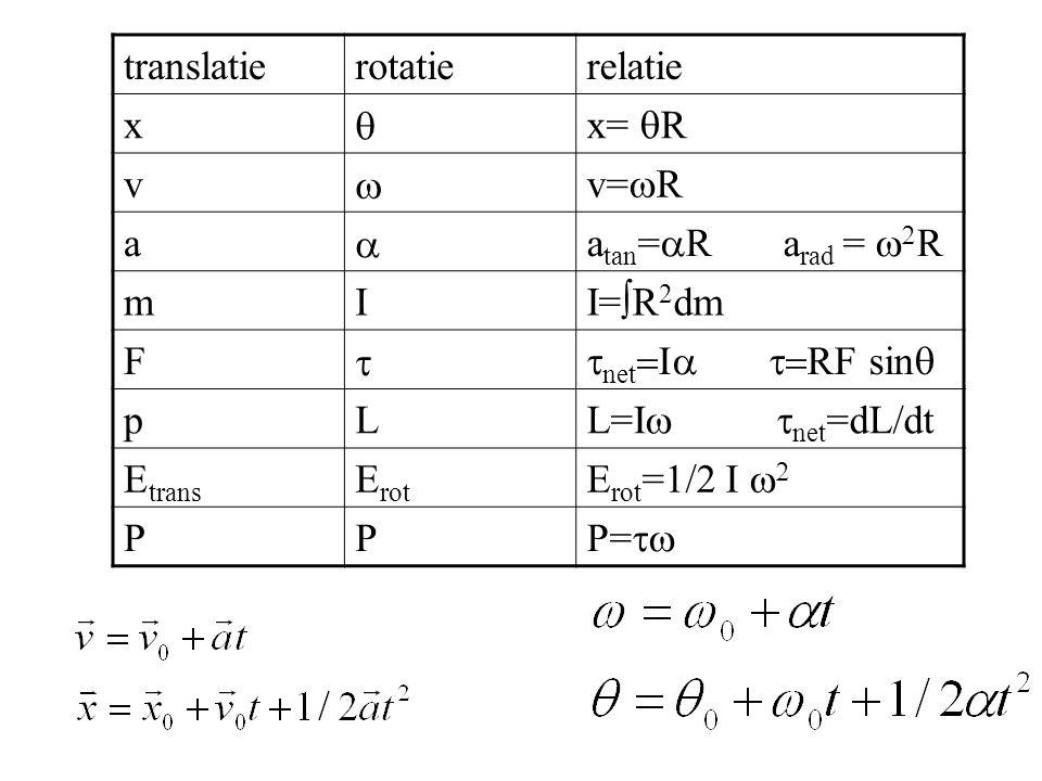 translatie rotatie. relatie. x. q. x= qR. v. w. v=wR. a. atan=aR arad = w2R. m. I.
