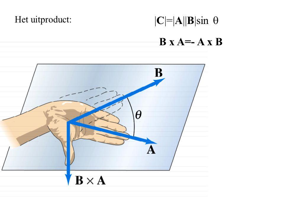 Het uitproduct: |C|=|A||B|sin q B x A=- A x B