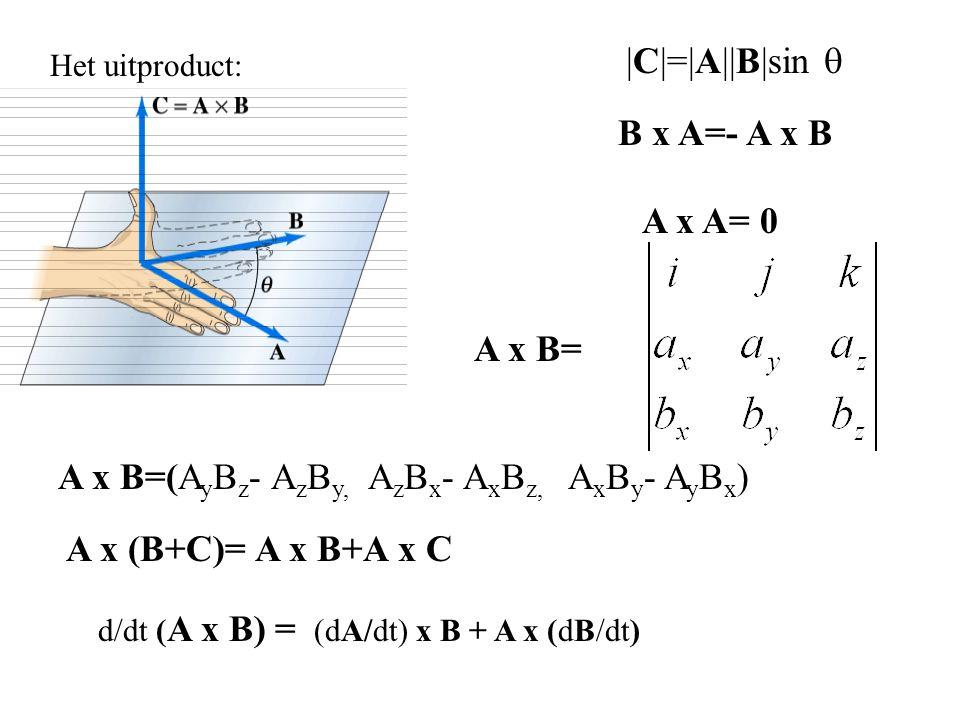 A x B=(AyBz- AzBy, AzBx- AxBz, AxBy- AyBx)