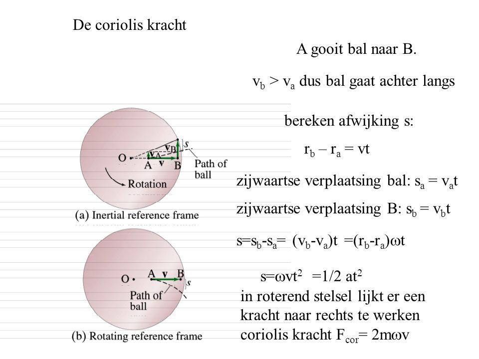 De coriolis kracht A gooit bal naar B. vb > va dus bal gaat achter langs. bereken afwijking s: rb – ra = vt.