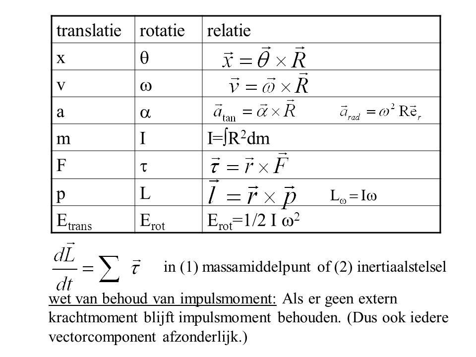 translatie rotatie relatie x q v w a m I I=R2dm F t p L Etrans Erot