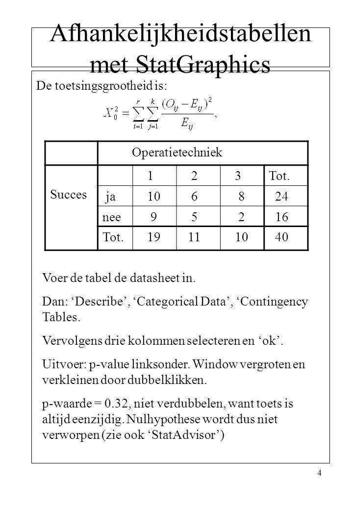 Afhankelijkheidstabellen met StatGraphics