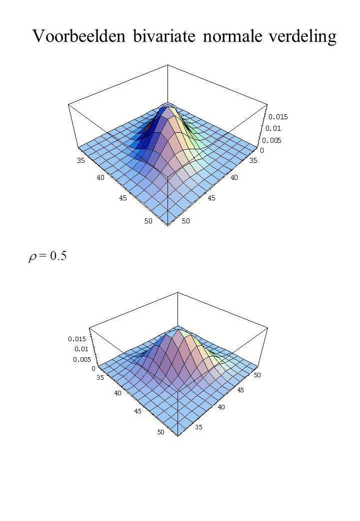 Voorbeelden bivariate normale verdeling