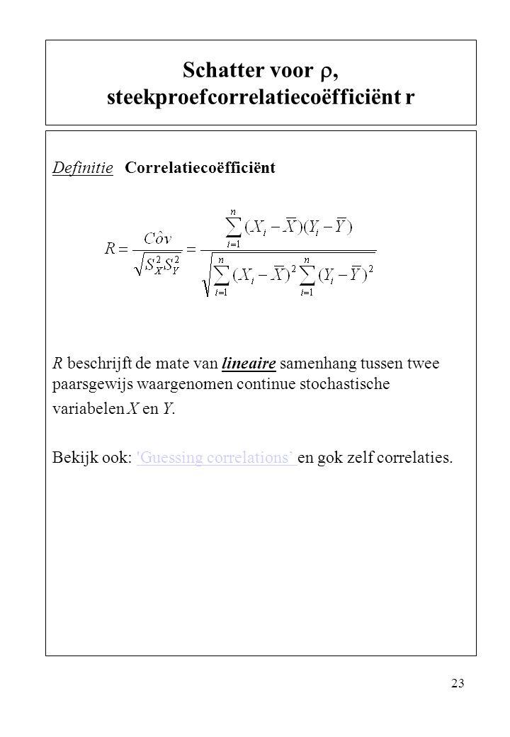 Schatter voor , steekproefcorrelatiecoëfficiënt r
